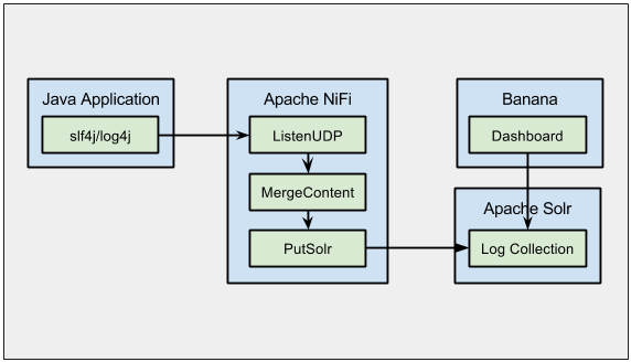 Collecting Logs with Apache NiFi