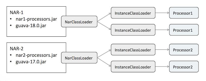 Apache NiFi - Class Loading