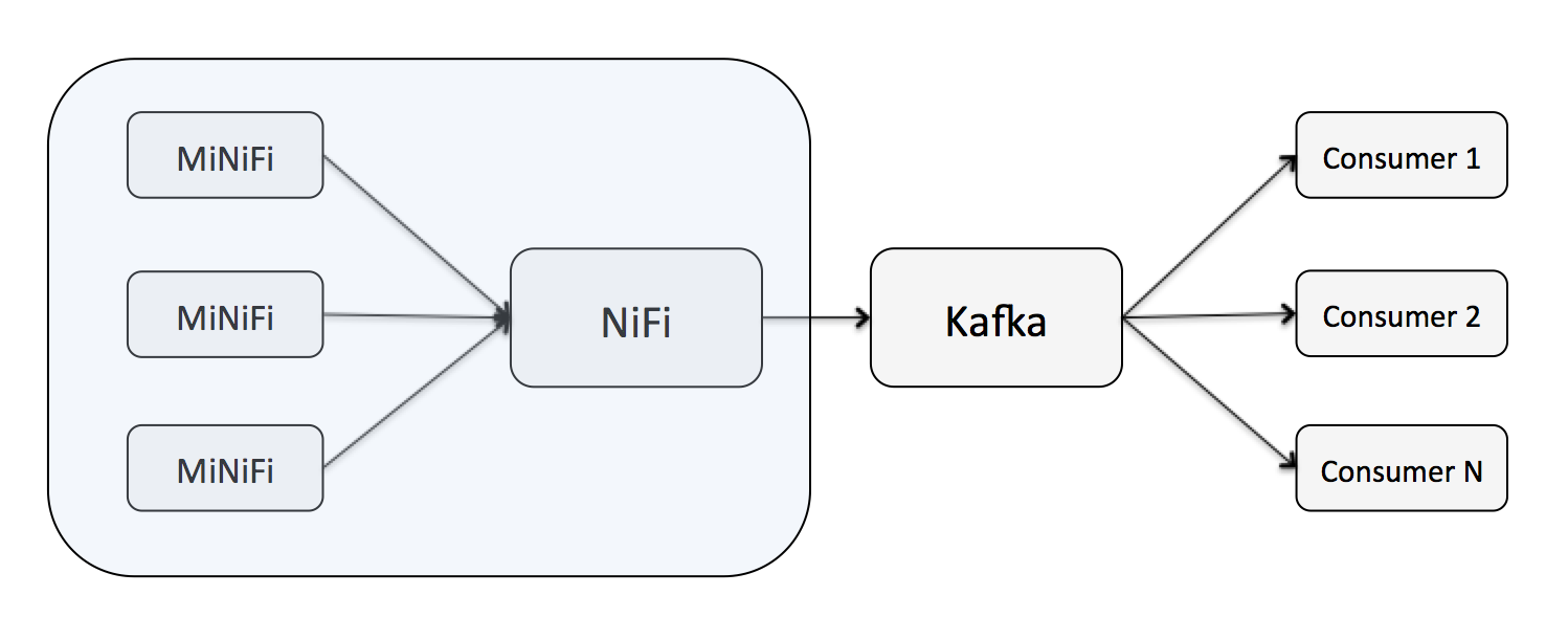 Integrating Apache NiFi and Apache Kafka