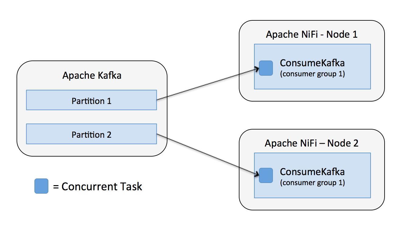 Integrating Apache NiFi and Apache Kafka