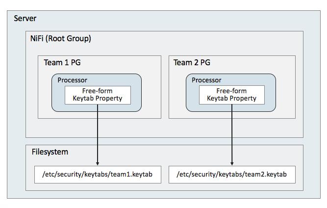 Apache NiFi - Secure Keytab Access