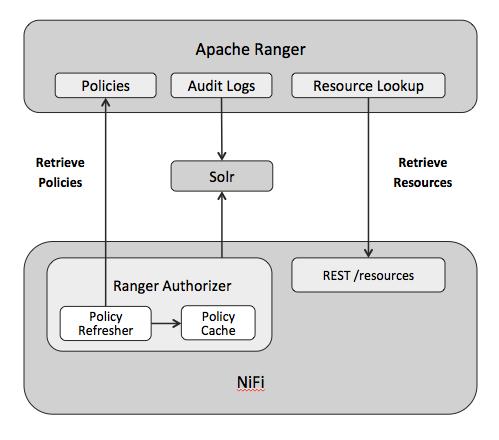Apache NiFi 1 0 0 - Using the Apache Ranger Authorizer