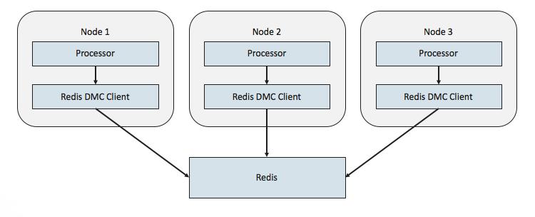 Apache NiFi - Redis Integration